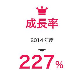 成長率平成23年度565%